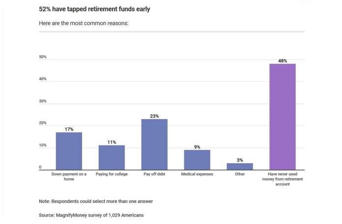 employer-sponsored retirement