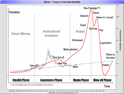 Silver Price History From The Beginnings Of America To Today