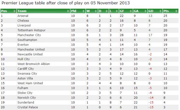 Todays premier league table - Bbc football league 1 table ...