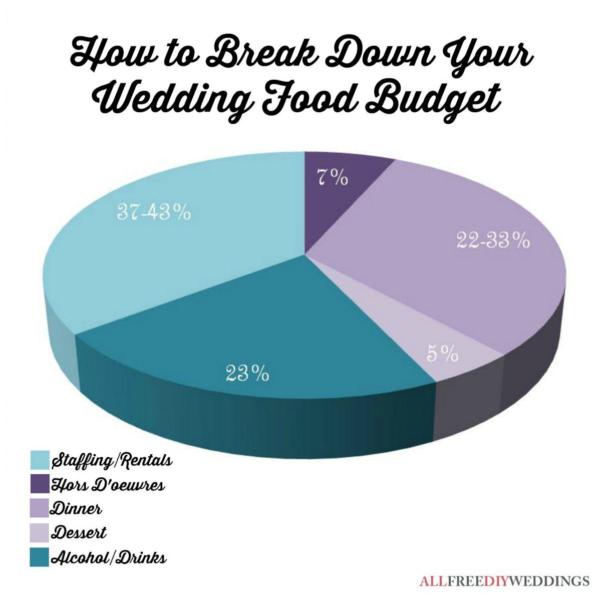 Wedding Budget Breakdown Food
