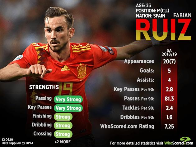 Euro U21 star man - Group A (Belgium, Italy, Poland, Spain)
