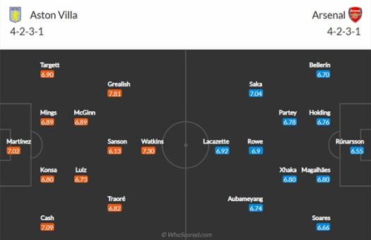 Premier League Team News and Prediction: Aston Villa vs ...