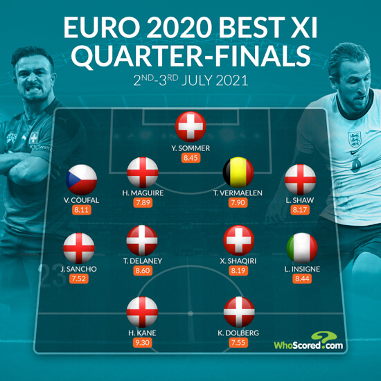 Kane finds shooting boots as England dominate Euro 2020 quarter-final best XI