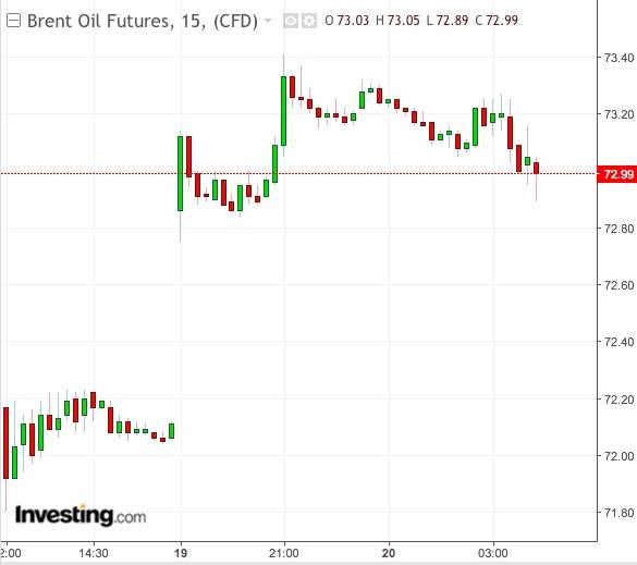 Gráfico 15 minutos Brent - powered by TradingView
