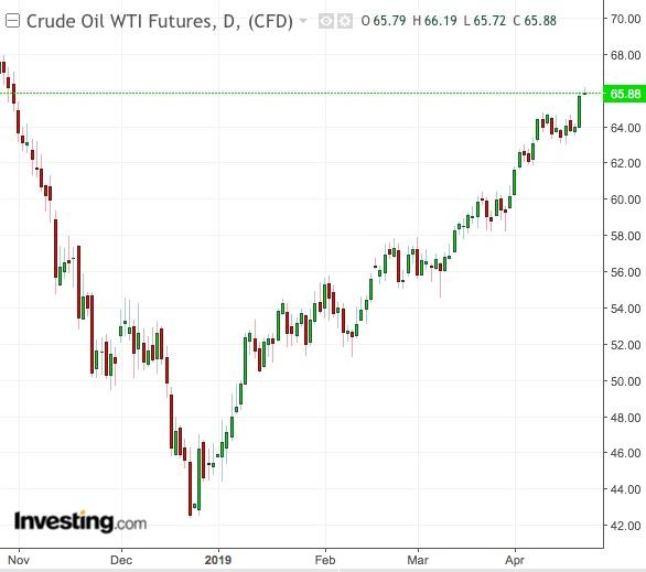 WTI Semanal - Powered by TradingView