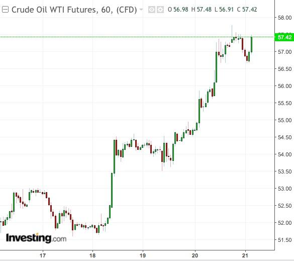 WTI gráfico de 60 min - Powered by TradingView