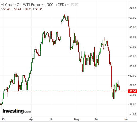 Gráfico 5 Horas do WTI - Powered by TradingView