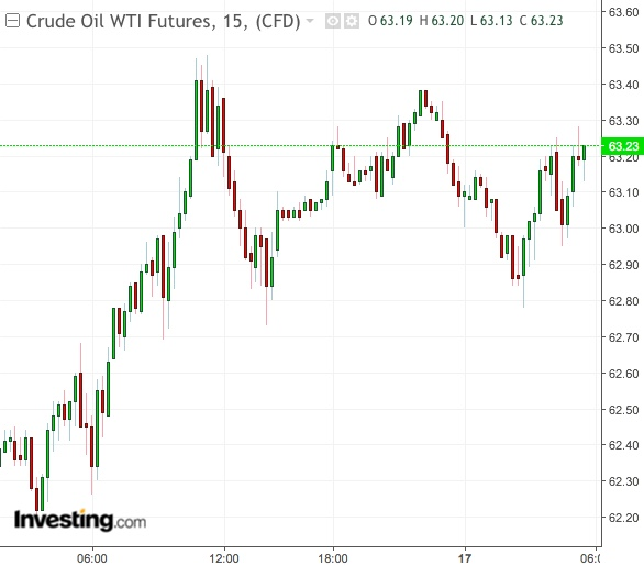 Gráfico 15 minutos WTI - Powered by TradingView