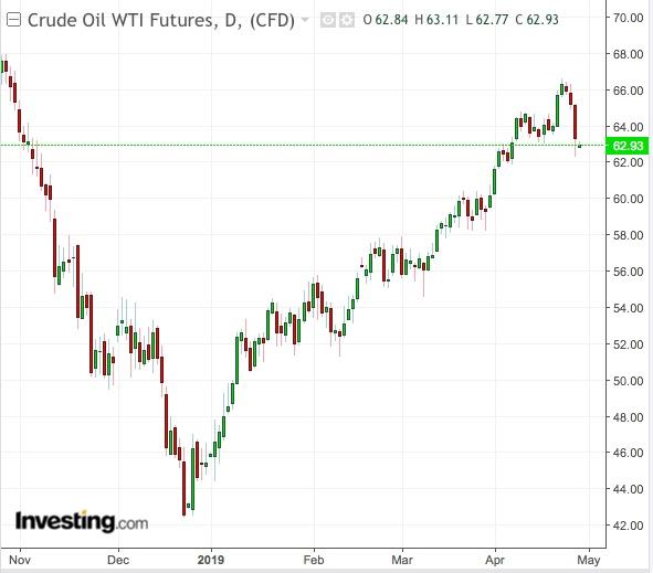 Gráfico diário petróleo WTI - Powered by TradingView