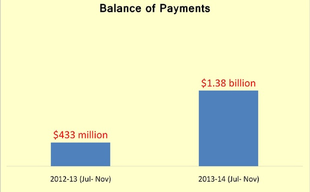 balance of payments bangladesh Bangladesh has been subject to balance of payments difficulties since its inception the government first tried to improve this situation with traditional monetary.