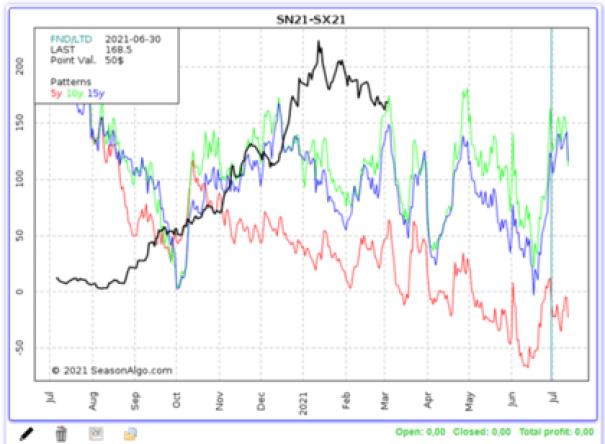 Estacional Sojas Julio-Noviembre. Línea Negra: Cotización del año 2021, Línea roja:  media estacional de los últimos 5 años, Línea Verde: media estacional de los últimos 10 años, Línea Azul: media estacional de los últimos 15 años