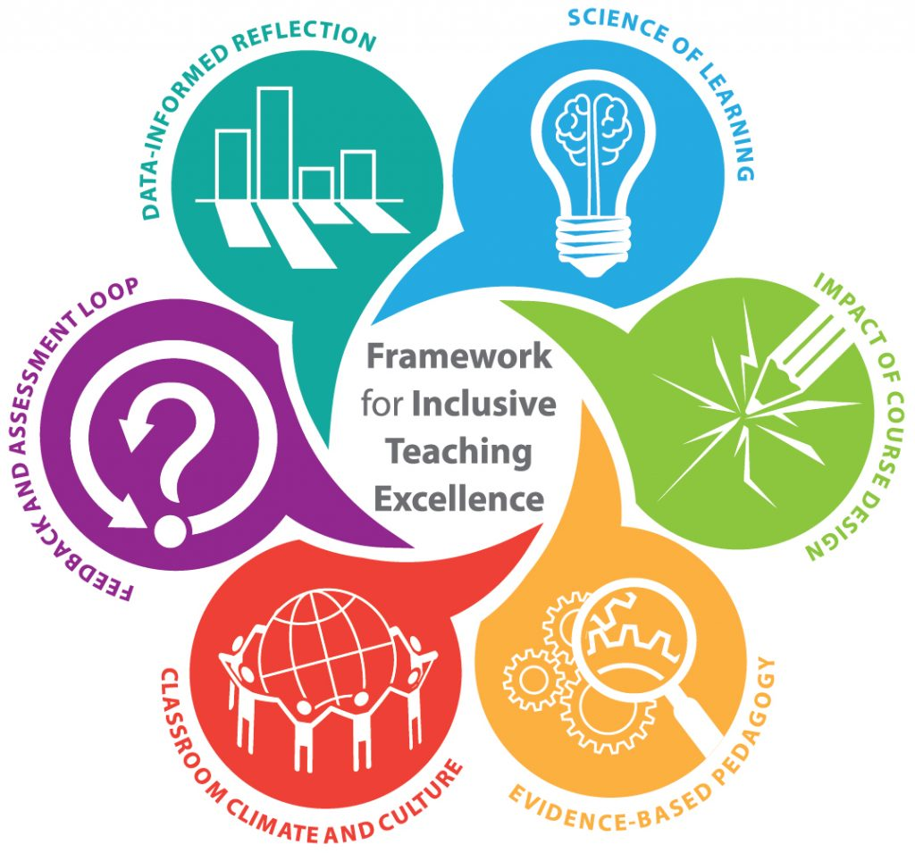 New Framework To Infuse Diversity Equity And Inclusion