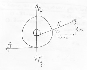 Rotational Motion: Various Spools: Investigating Moment of