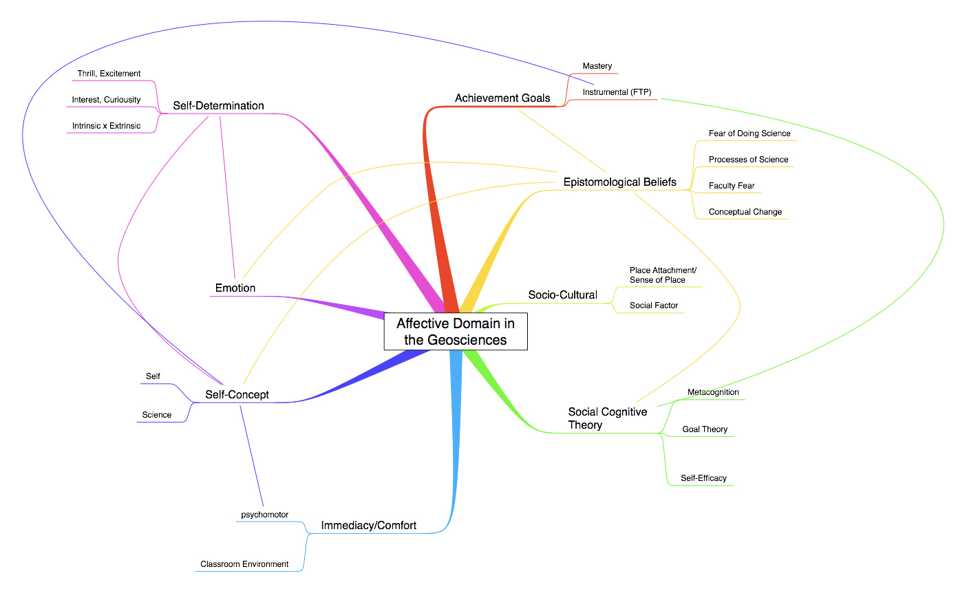 Affective Domain Concept Map