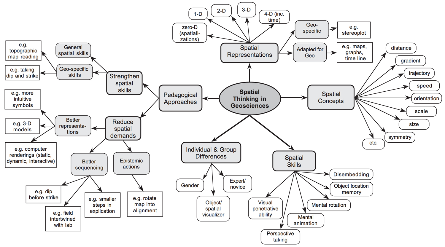 Spatial Thinking Concept Map