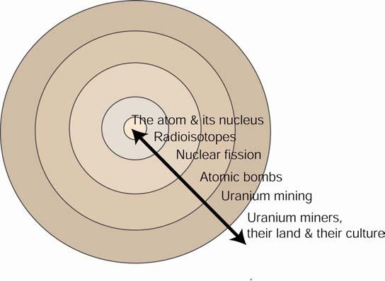 Class Discussion Diagram
