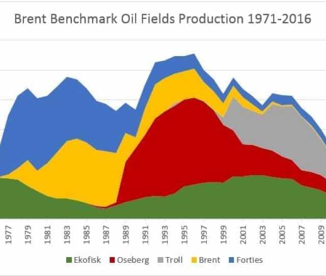 Graph 1 Brent Benchmark Oil Fields Production In 1971 2016 Mln Tons