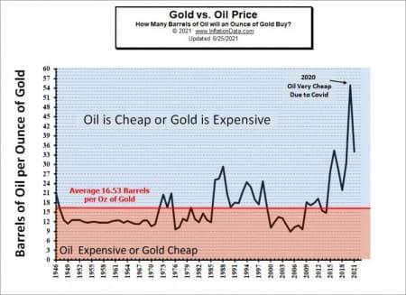 Gold-Oil