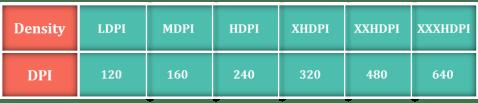Image depicting density-independent pixels (DP)