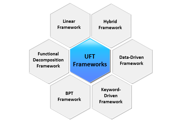 6 Popular Test Automation Frameworks for UFT (QTP)