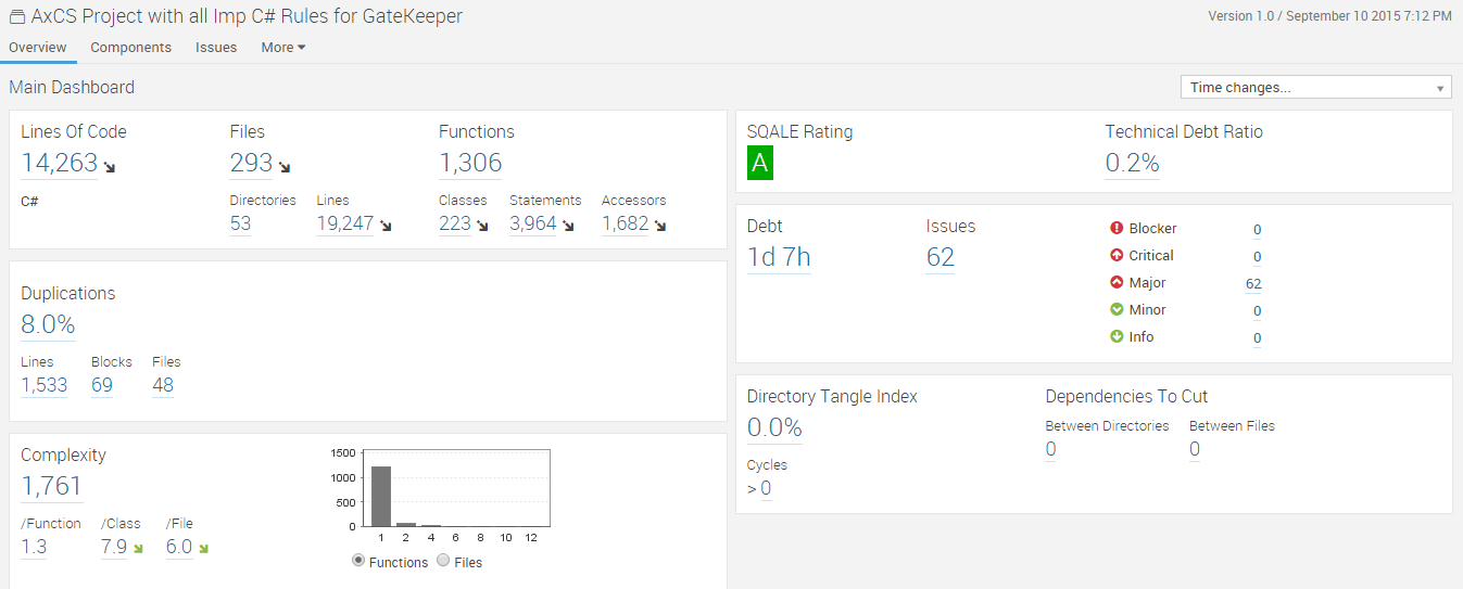 How to Configure SonarQube for C#  NET Project