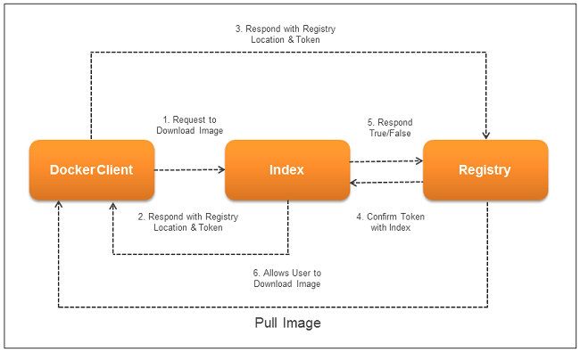 Pull an Image - Private Docker Registry