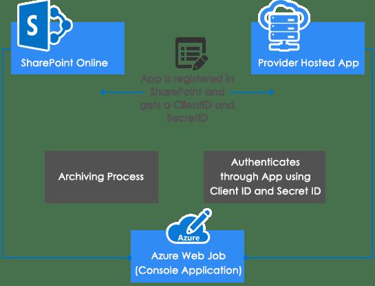 Azure Jobs