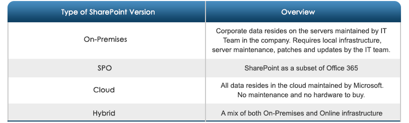 SharePoint Version Types