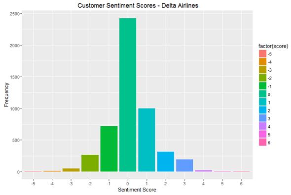 Customer Sentiment Scores Delta Airlines