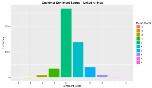Customer Sentiment Scores United Airlines