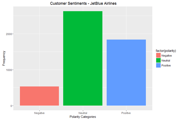 Customer Sentiments Jetblue Airlines