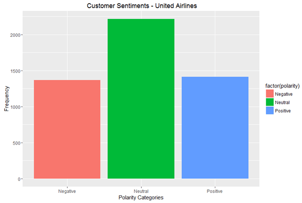 Customer Sentiments United Airlines