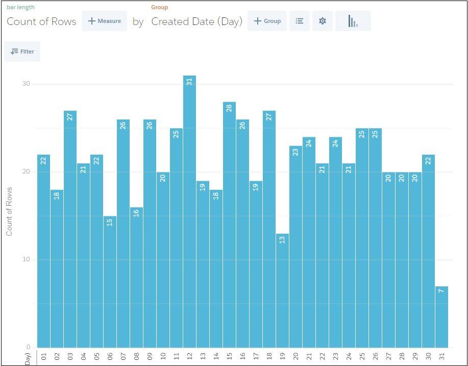 Salesforce Database