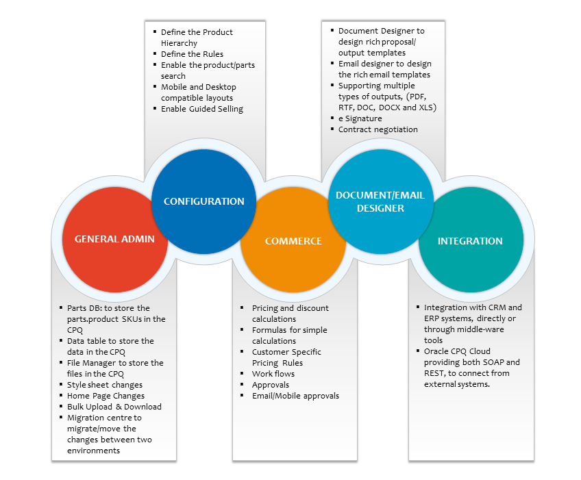 Oracle CQP Components