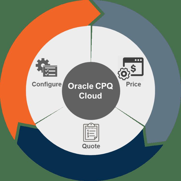 Oracle-CPQ