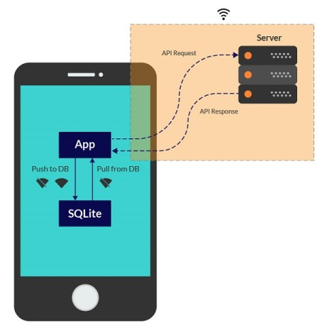 Offline-first Mobile Apps Architecture Diagram