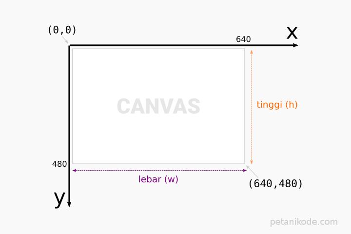 Diagram di layar komputer