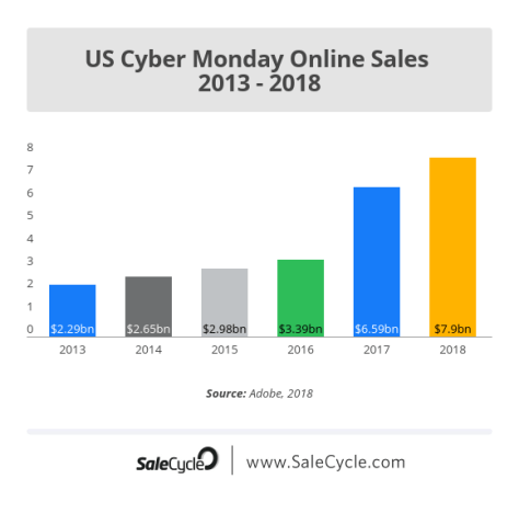 US Cyber Monday sales stats