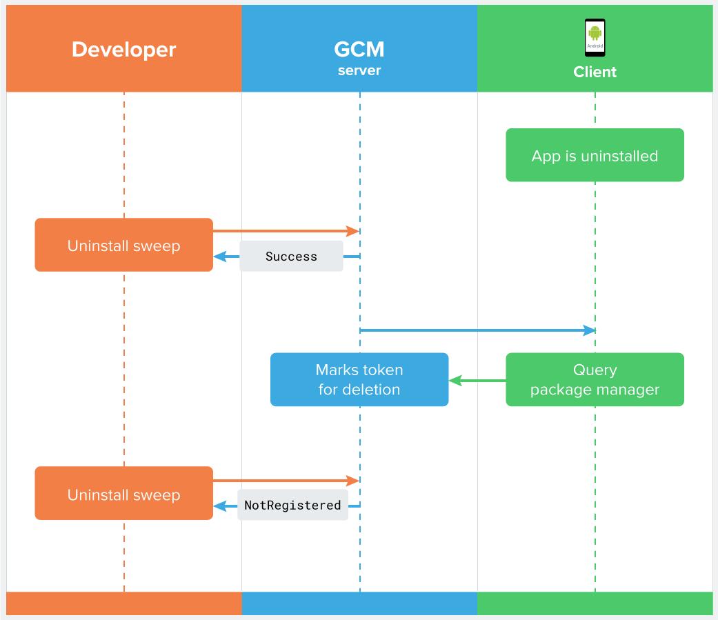 app-uninstall-flow