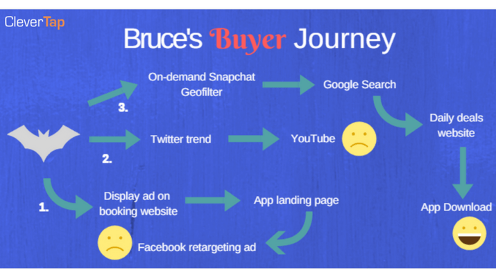 Mobile App Buyer Journey