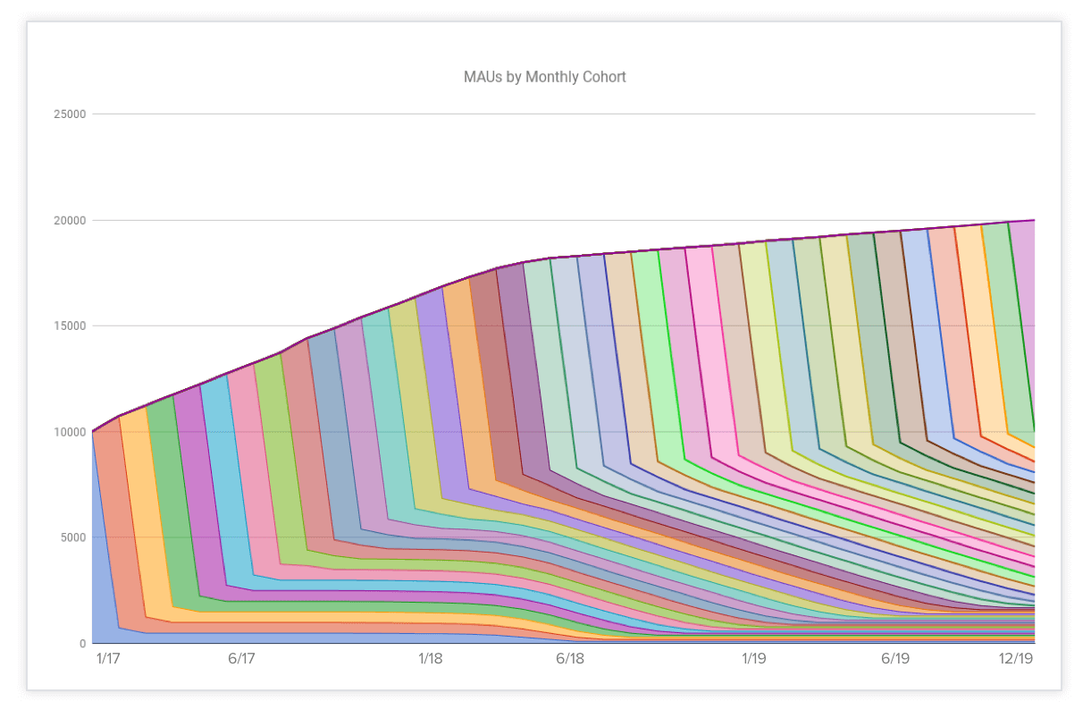 MAUs-by-Monthly-Cohort-2-years2