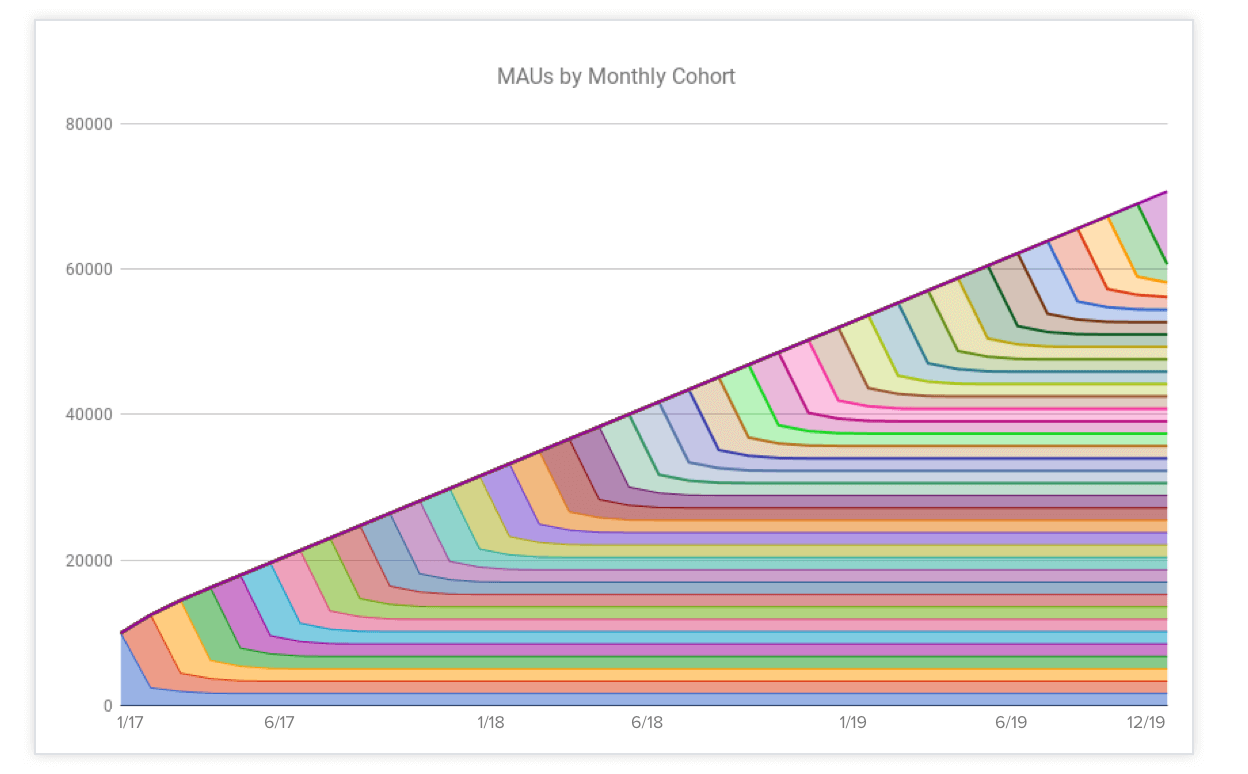Good-Retention-MAUs-2-years