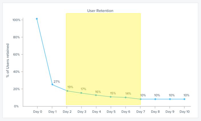 User-Retention-Phase-2