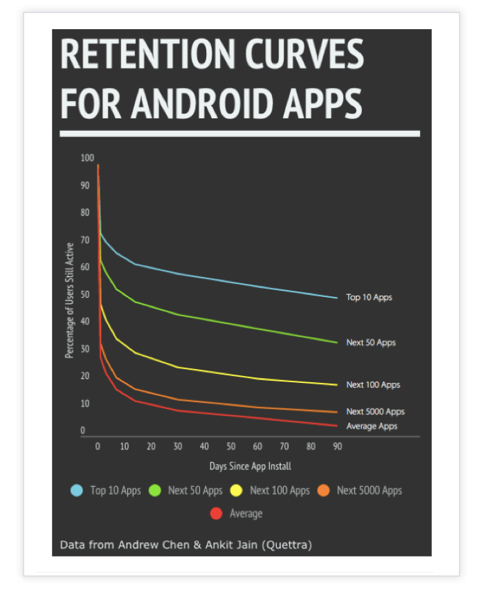 Retention-Curve-Android
