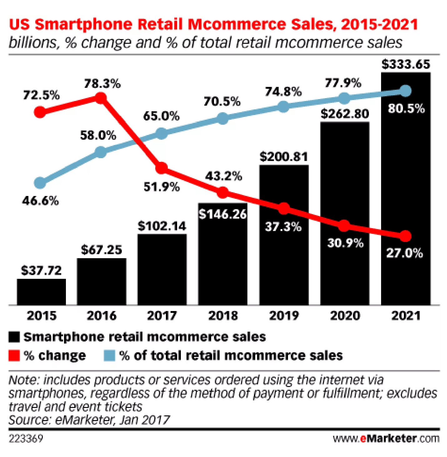 Mcommerce Sales Stats