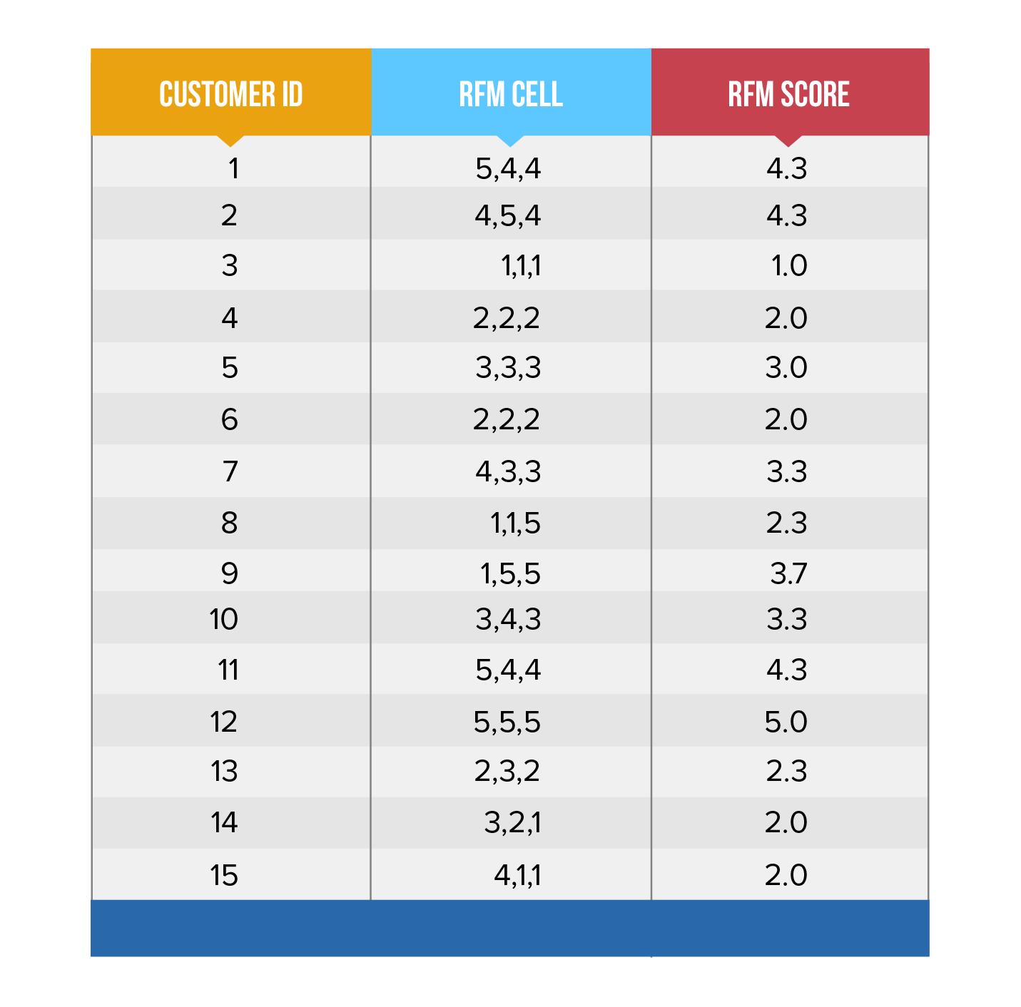 RFM Score Table-4