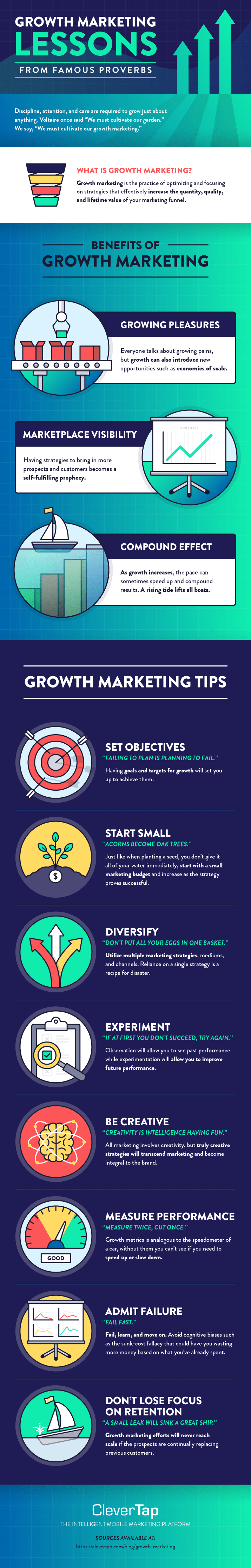 How to Use Growth Marketing