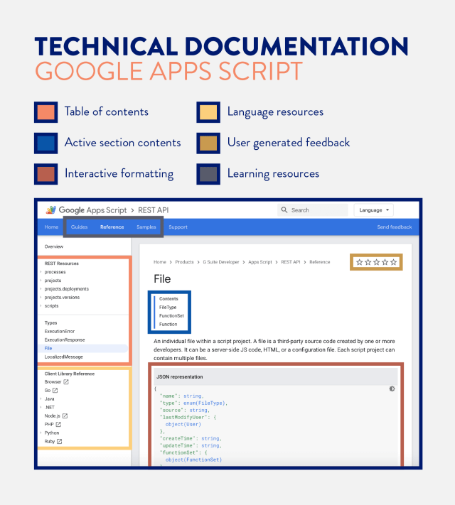 What is Technical Documentation? Examples and Tips  CleverTap