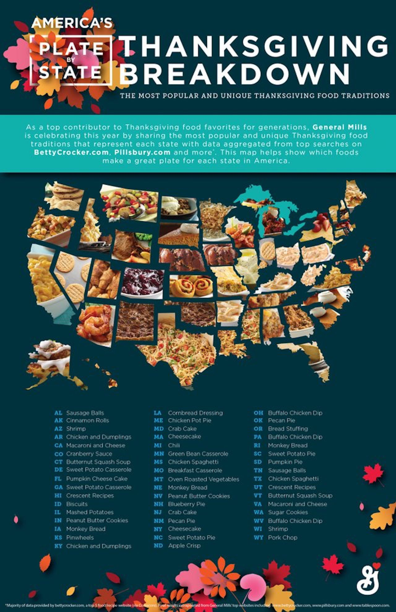Here Are The Most Popular Thanksgiving Foods By State