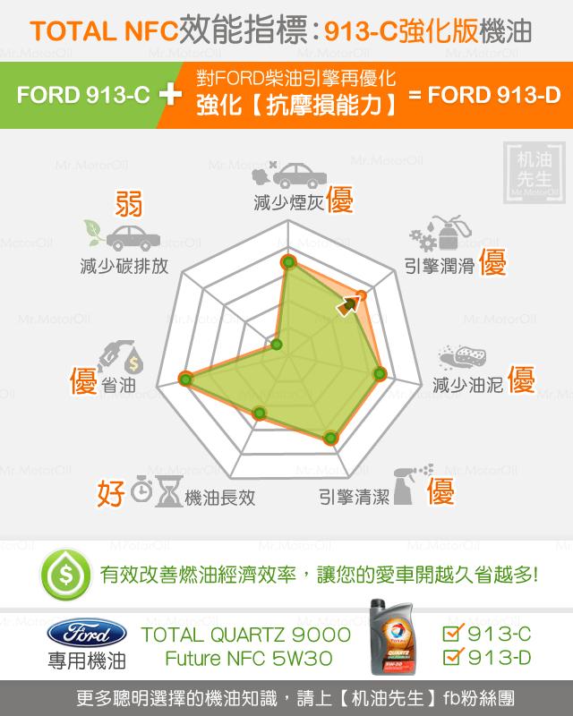 913C強化版機油-NFC